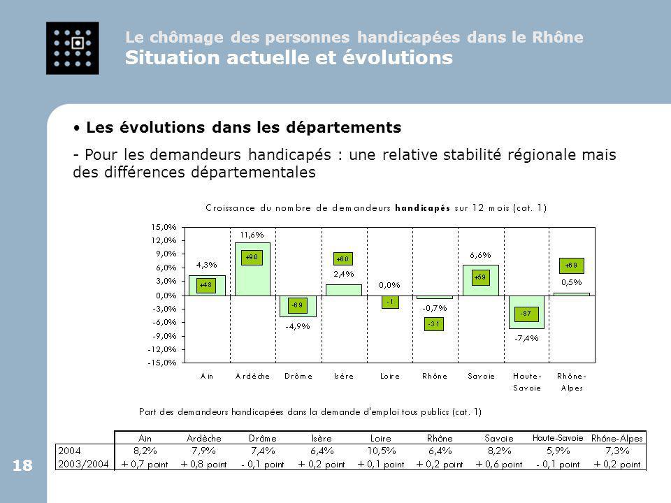 18 Le chômage des personnes handicapées dans le Rhône Situation actuelle et évolutions Les évolutions dans les départements - Pour les demandeurs hand