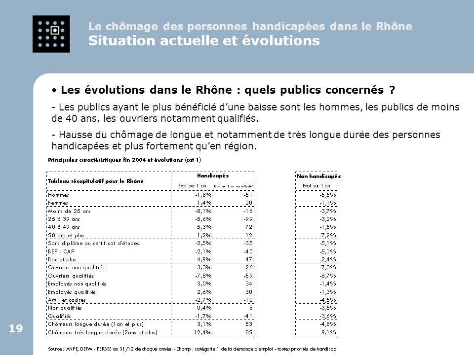 19 Le chômage des personnes handicapées dans le Rhône Situation actuelle et évolutions Les évolutions dans le Rhône : quels publics concernés ? - Les