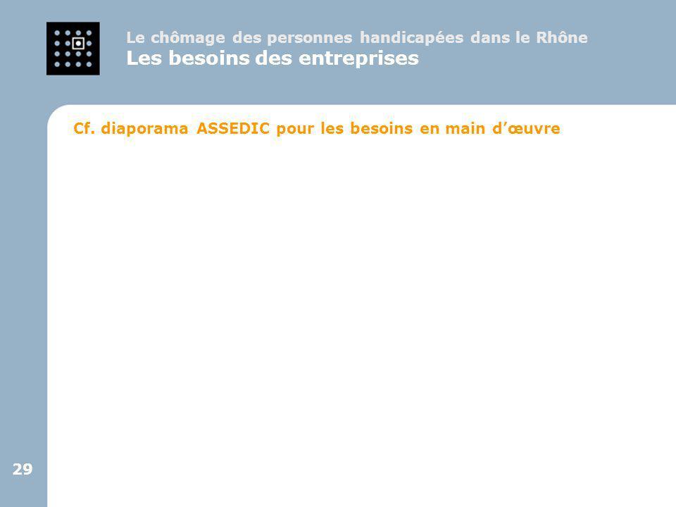 29 Le chômage des personnes handicapées dans le Rhône Les besoins des entreprises Cf. diaporama ASSEDIC pour les besoins en main d'œuvre