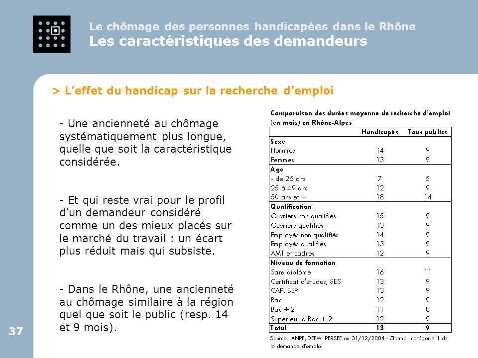 37 Le chômage des personnes handicapées dans le Rhône Les caractéristiques des demandeurs > L'effet du handicap sur la recherche d'emploi - Une ancien