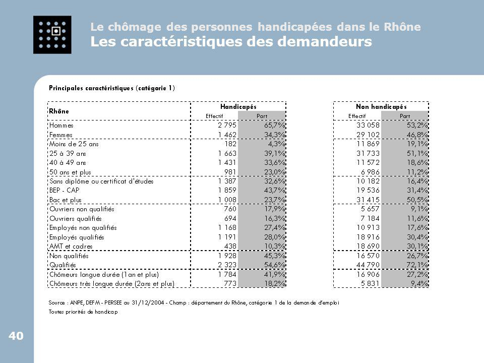 40 Le chômage des personnes handicapées dans le Rhône Les caractéristiques des demandeurs