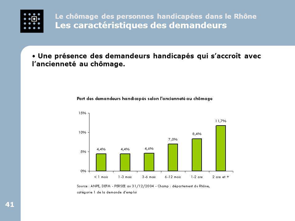 41 Une présence des demandeurs handicapés qui s'accroît avec l'ancienneté au chômage. Le chômage des personnes handicapées dans le Rhône Les caractéri