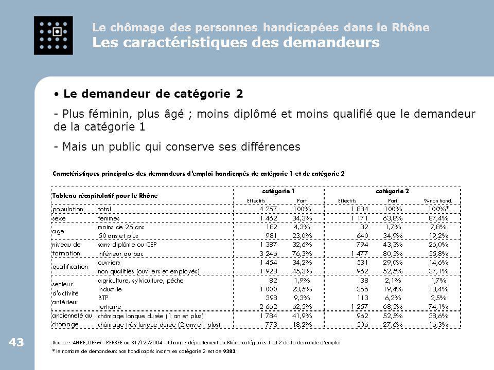 43 Le demandeur de catégorie 2 - Plus féminin, plus âgé ; moins diplômé et moins qualifié que le demandeur de la catégorie 1 - Mais un public qui cons