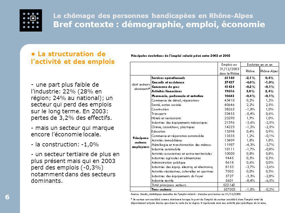 27 Le chômage des personnes handicapées dans le Rhône Situation actuelle et évolutions Synthèse du 1 er axe - Le Rhône : une forte sensibilité à la conjoncture économique - Des évolutions positives en 2004 mais qui restent fragiles : - Une baisse de la demande d'emploi non handicapés, une quasi- stabilité du public handicapé.