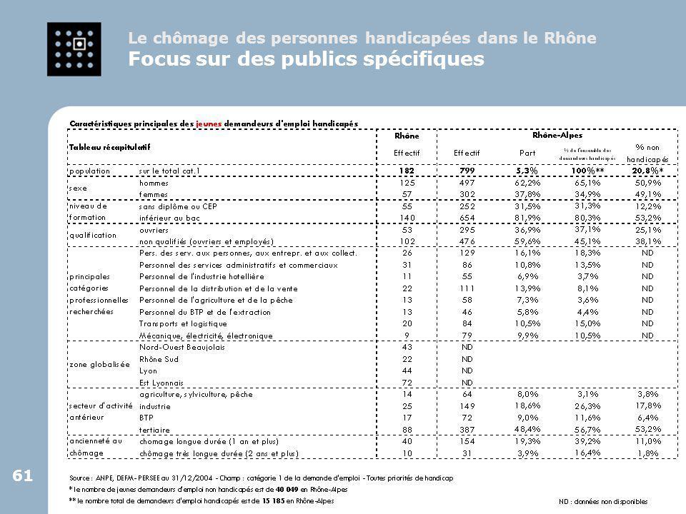 61 Le chômage des personnes handicapées dans le Rhône Focus sur des publics spécifiques