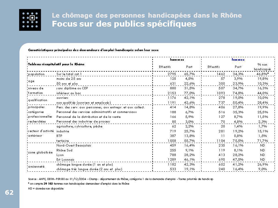 62 Le chômage des personnes handicapées dans le Rhône Focus sur des publics spécifiques