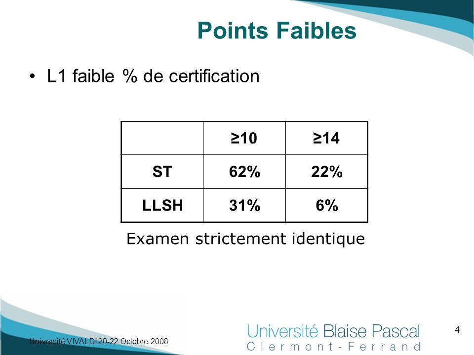 5 Université VIVALDI 20-22 Octobre 2008 Points Faibles L1 faible % de certification Certains points du référentiel non évaluer (manque d'outils commun à toutes les UFR) Compensation Référentiel A et B + Compensation QCM et Réalisation Gestion de la certification par UFR  U.E.
