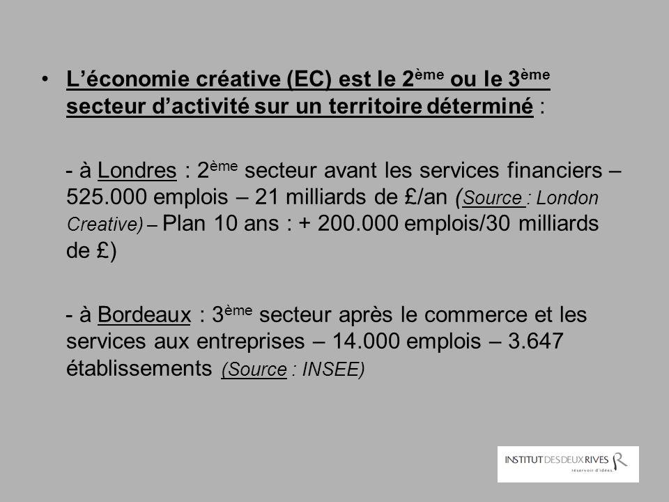 L'économie créative (EC) est le 2 ème ou le 3 ème secteur d'activité sur un territoire déterminé : - à Londres : 2 ème secteur avant les services fina