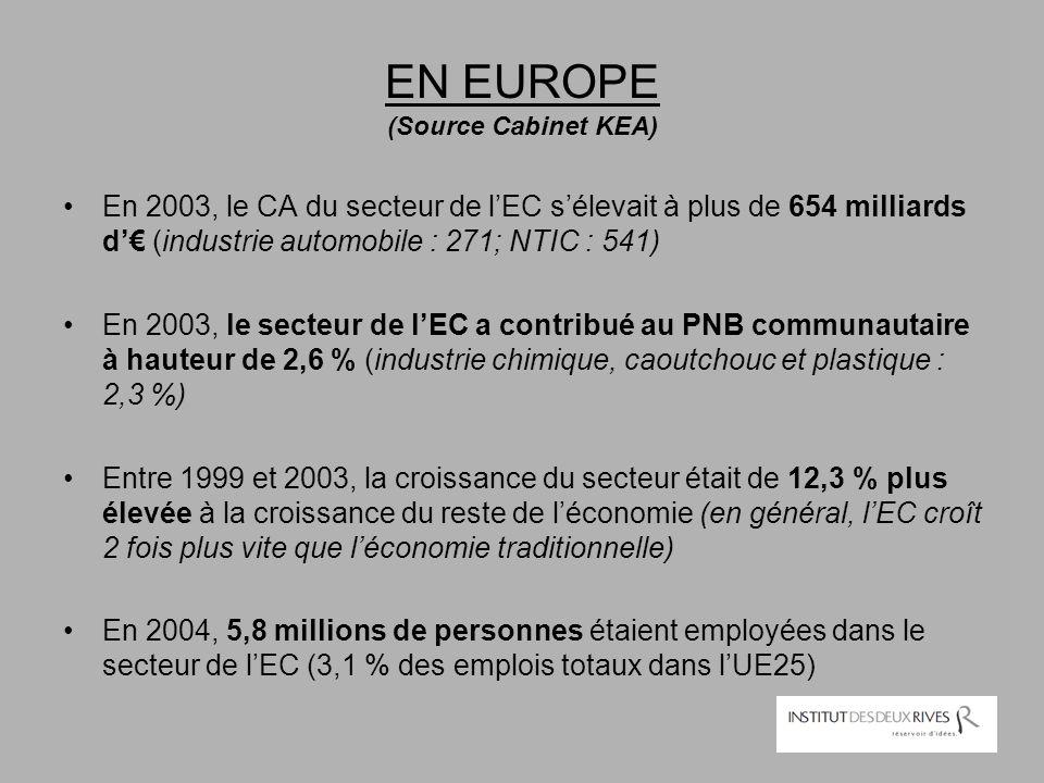 EN EUROPE (Source Cabinet KEA) En 2003, le CA du secteur de l'EC s'élevait à plus de 654 milliards d'€ (industrie automobile : 271; NTIC : 541) En 200