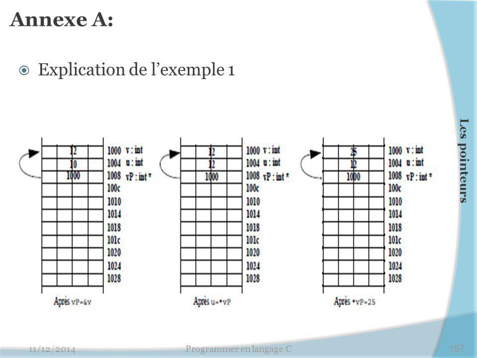 Annexe A:  Explication de l'exemple 1 11/12/2014Programmer en langage C157 Les pointeurs