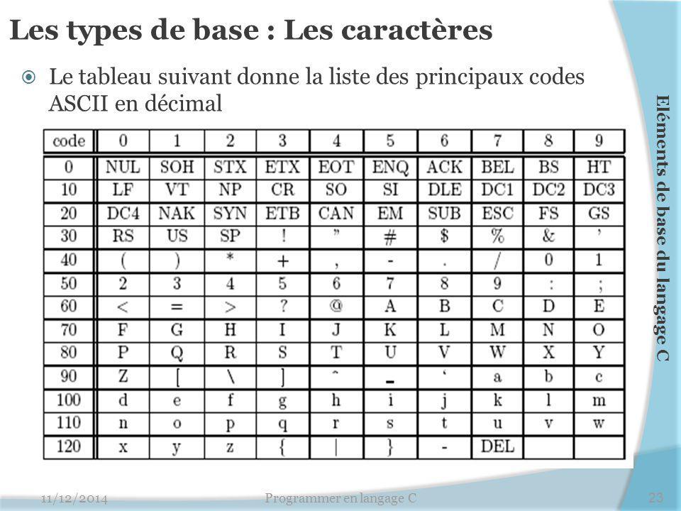 Les types de base : Les caractères  Le tableau suivant donne la liste des principaux codes ASCII en décimal 11/12/2014Programmer en langage C23 Eléments de base du langage C