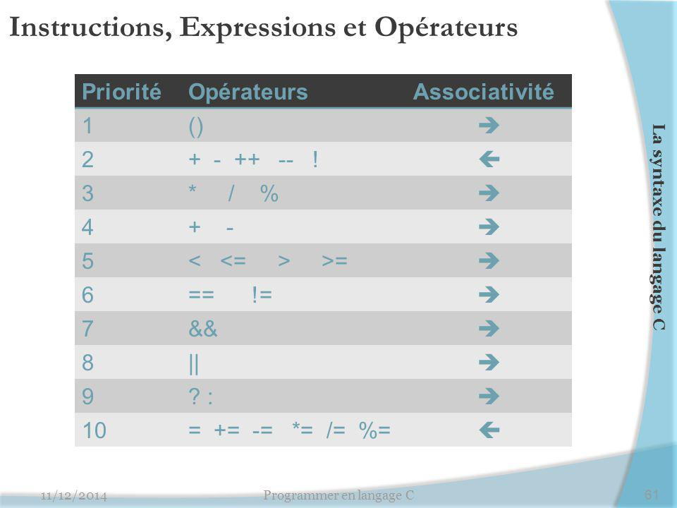 Instructions, Expressions et Opérateurs PrioritéOpérateursAssociativité 1()  2+ - ++ -- !  3* / %  4+ -  5 >=  6== !=  7&&  8||  9? :  10= +=