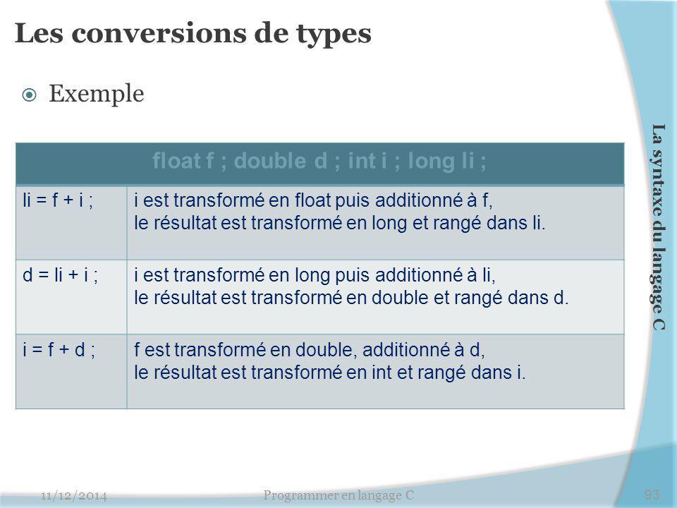 Les conversions de types  Exemple 11/12/2014Programmer en langage C93 La syntaxe du langage C float f ; double d ; int i ; long li ; li = f + i ;i est transformé en float puis additionné à f, le résultat est transformé en long et rangé dans li.