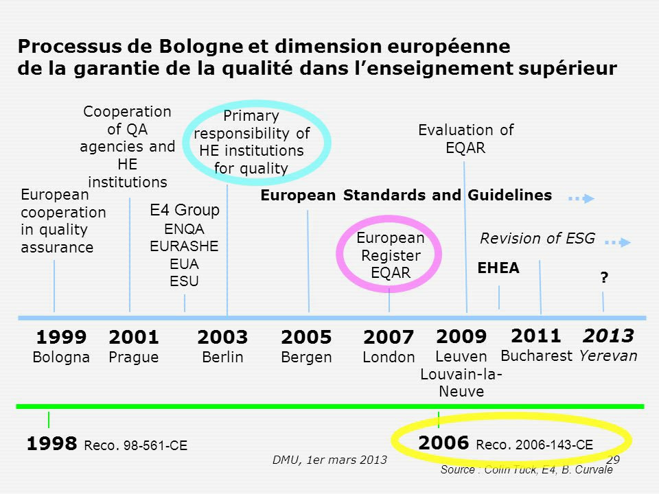 DMU, 1er mars 201329 Processus de Bologne et dimension européenne de la garantie de la qualité dans l'enseignement supérieur 1999 Bologna 2001 Prague 2003 Berlin 2005 Bergen 2007 London European cooperation in quality assurance Primary responsibility of HE institutions for quality European Standards and Guidelines European Register EQAR Cooperation of QA agencies and HE institutions E4 Group ENQA EURASHE EUA ESU 1998 Reco.