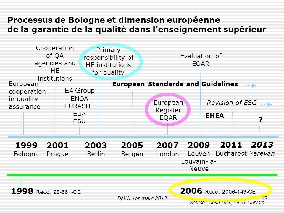 DMU, 1er mars 201329 Processus de Bologne et dimension européenne de la garantie de la qualité dans l'enseignement supérieur 1999 Bologna 2001 Prague