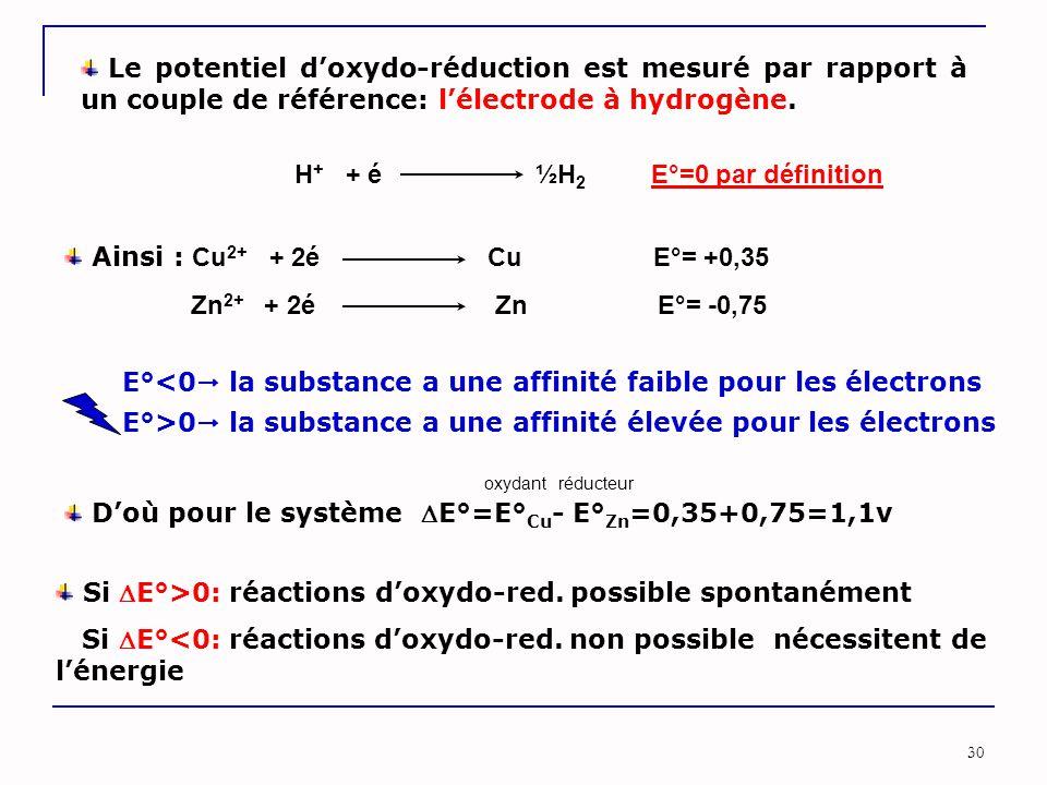30 Le potentiel d'oxydo-réduction est mesuré par rapport à un couple de référence: l'électrode à hydrogène. H + + é ½H 2 E°=0 par définition Ainsi : C