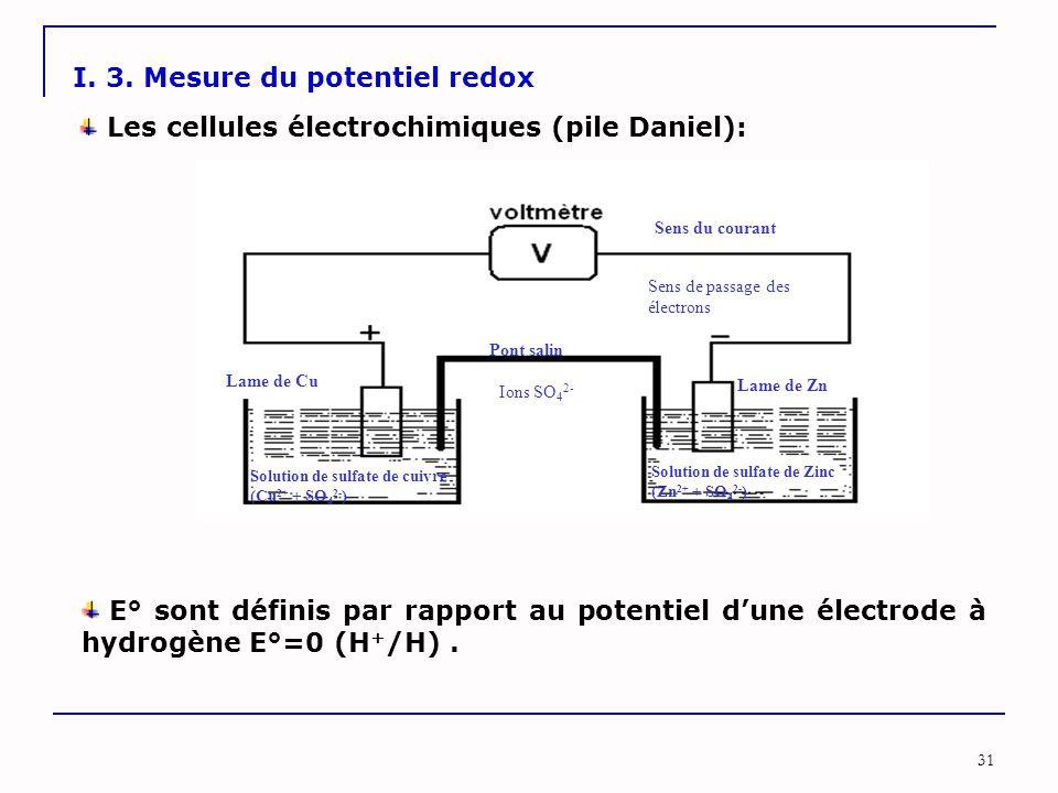 31 I. 3. Mesure du potentiel redox Solution de sulfate de Zinc (Zn 2+ + SO 4 2- ) Pont salin Lame de Zn Lame de Cu Ions SO 4 2- Sens du courant Sens d