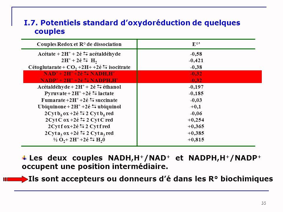 35 I.7. Potentiels standard d'oxydoréduction de quelques couples Couples Redox et R° de dissociationE°' Acétate + 2H + + 2é  acétaldéhyde 2H + + 2é 