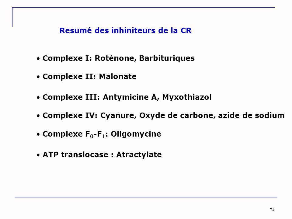 74 Complexe I: Roténone, Barbituriques Complexe II: Malonate Complexe III: Antymicine A, Myxothiazol Complexe IV: Cyanure, Oxyde de carbone, azide de sodium Complexe F 0 -F 1 : Oligomycine ATP translocase : Atractylate Resumé des inhiniteurs de la CR