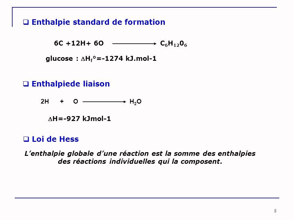 8  Enthalpie standard de formation  Enthalpiede liaison glucose : H f °=-1274 kJ.mol-1 2H + O H 2 O 6C +12H+ 6O C 6 H 12 0 6 H=-927 kJmol-1  Loi