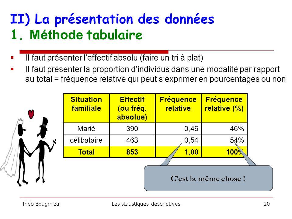 II) La présentation des données brutes Iheb BougmizaLes statistiques descriptives19  Comment les structurer et les interpréter .