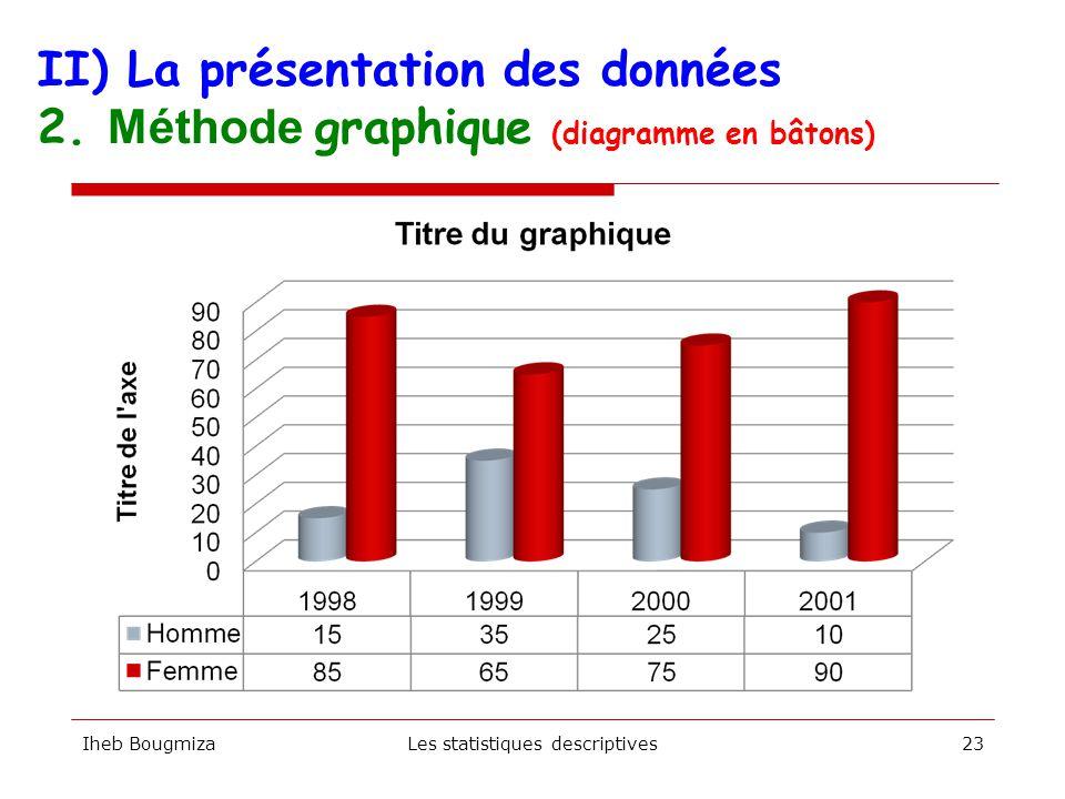  Méthode visuelle pour saisir rapidement la forme d'une distribution  Le choix du graphique est déterminé par l'échelle de mesure de la variable  L