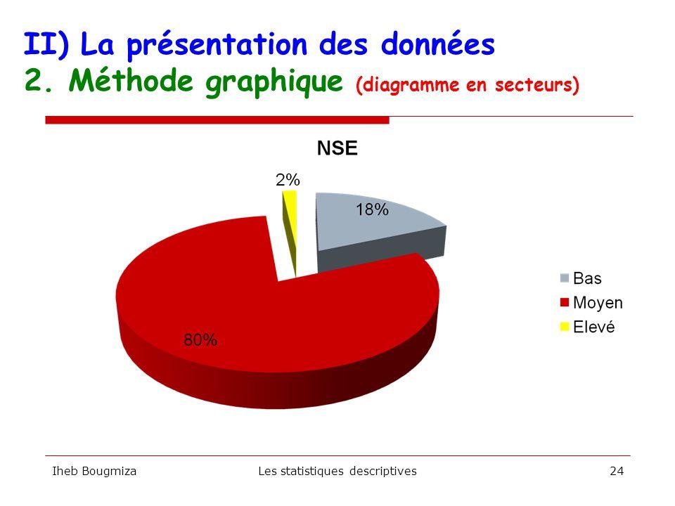 Iheb BougmizaLes statistiques descriptives23 II) La présentation des données 2. Méthode graphique (diagramme en bâtons)