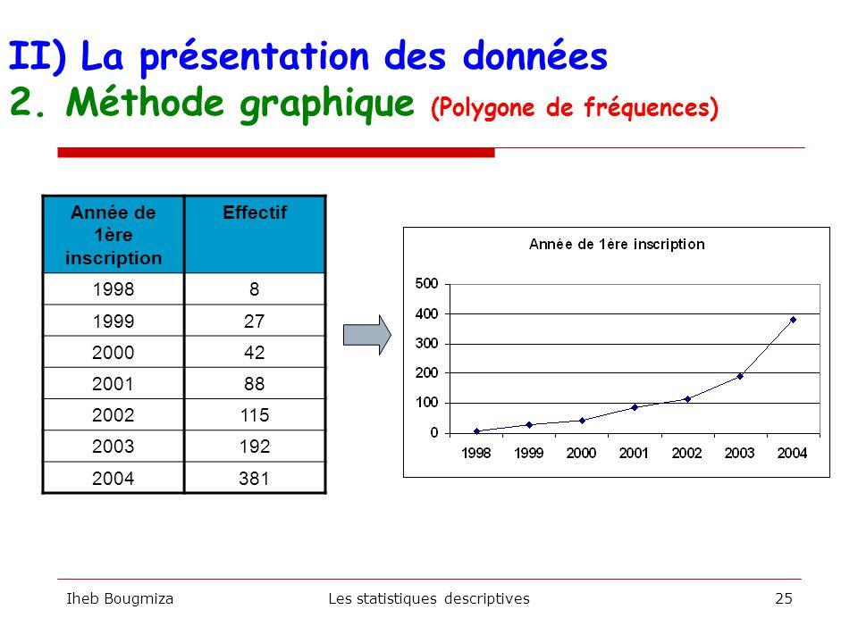 Iheb BougmizaLes statistiques descriptives24 II) La présentation des données 2. Méthode graphique (diagramme en secteurs)