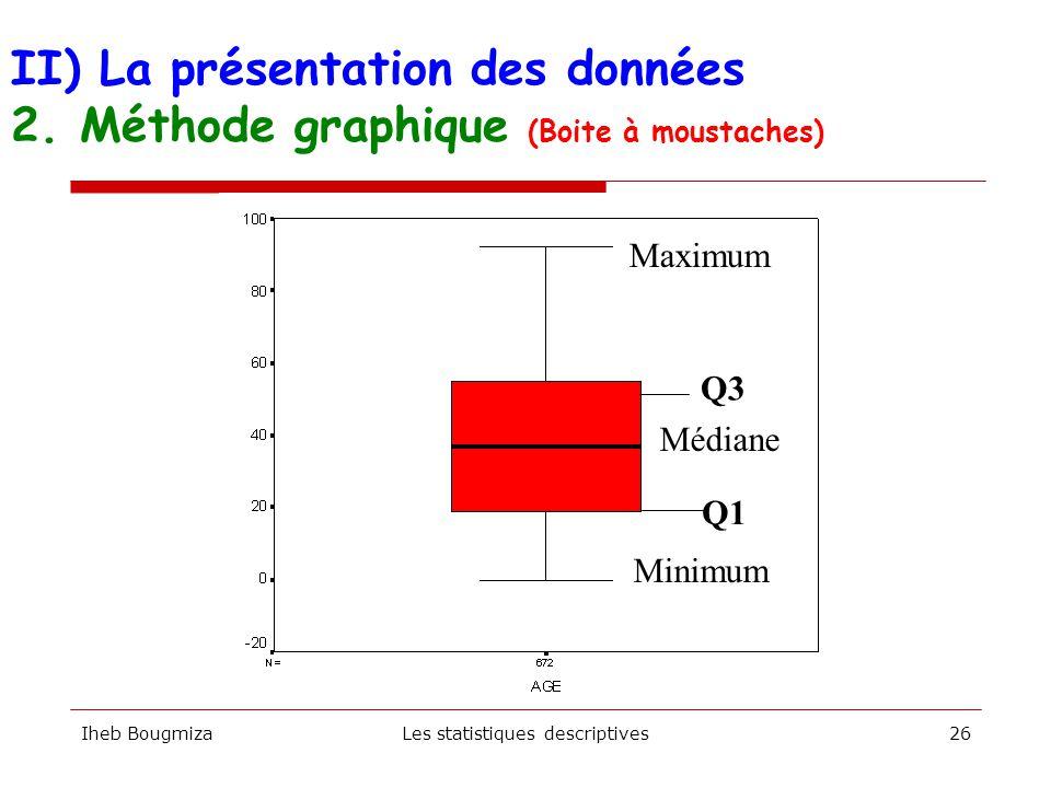 Iheb BougmizaLes statistiques descriptives25 Année de 1ère inscription Effectif 19988 199927 200042 200188 2002115 2003192 2004381 II) La présentation des données 2.