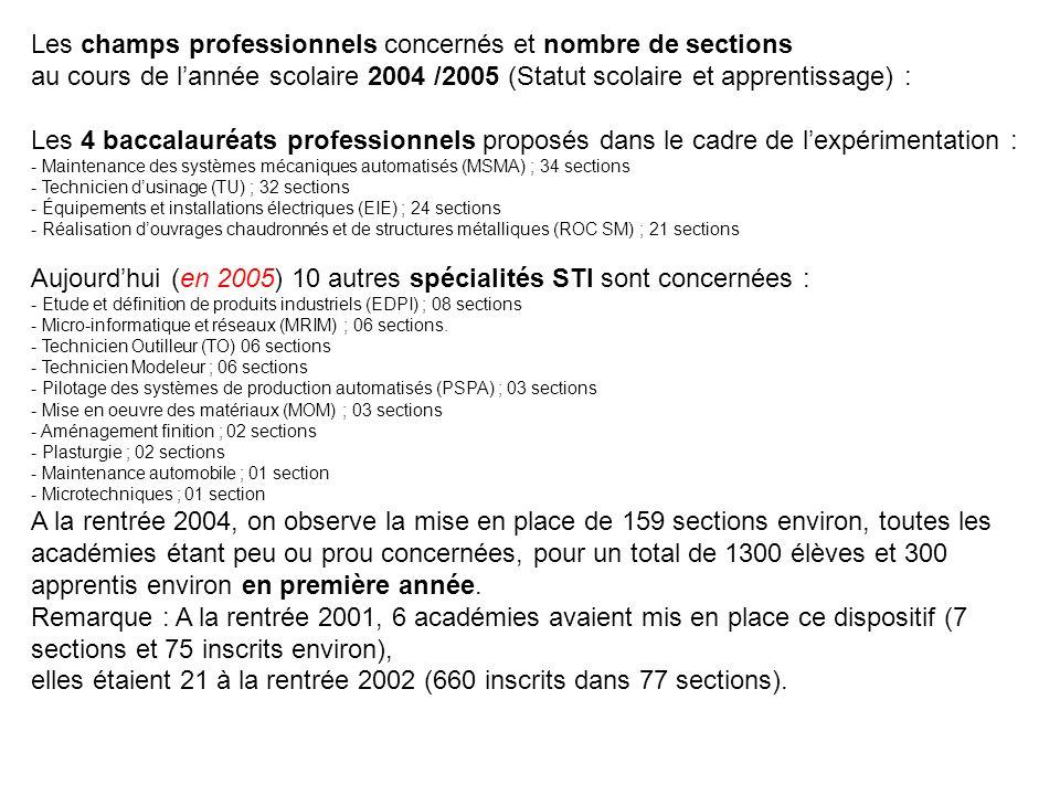 Les champs professionnels concernés et nombre de sections au cours de l'année scolaire 2004 /2005 (Statut scolaire et apprentissage) : Les 4 baccalauréats professionnels proposés dans le cadre de l'expérimentation : - Maintenance des systèmes mécaniques automatisés (MSMA) ; 34 sections - Technicien d'usinage (TU) ; 32 sections - Équipements et installations électriques (EIE) ; 24 sections - Réalisation d'ouvrages chaudronnés et de structures métalliques (ROC SM) ; 21 sections Aujourd'hui (en 2005) 10 autres spécialités STI sont concernées : - Etude et définition de produits industriels (EDPI) ; 08 sections - Micro-informatique et réseaux (MRIM) ; 06 sections.