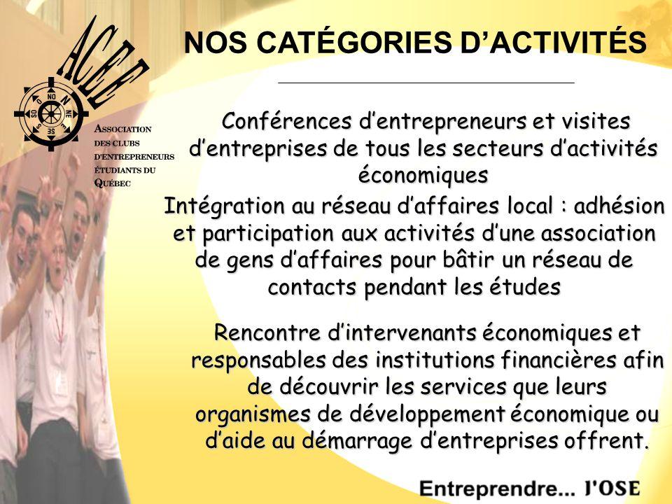 NOS CATÉGORIES D'ACTIVITÉS Conférences d'entrepreneurs et visites d'entreprises de tous les secteurs d'activités économiques Conférences d'entrepreneurs et visites d'entreprises de tous les secteurs d'activités économiques Intégration au réseau d'affaires local : adhésion et participation aux activités d'une association de gens d'affaires pour bâtir un réseau de contacts pendant les études Rencontre d'intervenants économiques et responsables des institutions financières afin de découvrir les services que leurs organismes de développement économique ou d'aide au démarrage d'entreprises offrent.