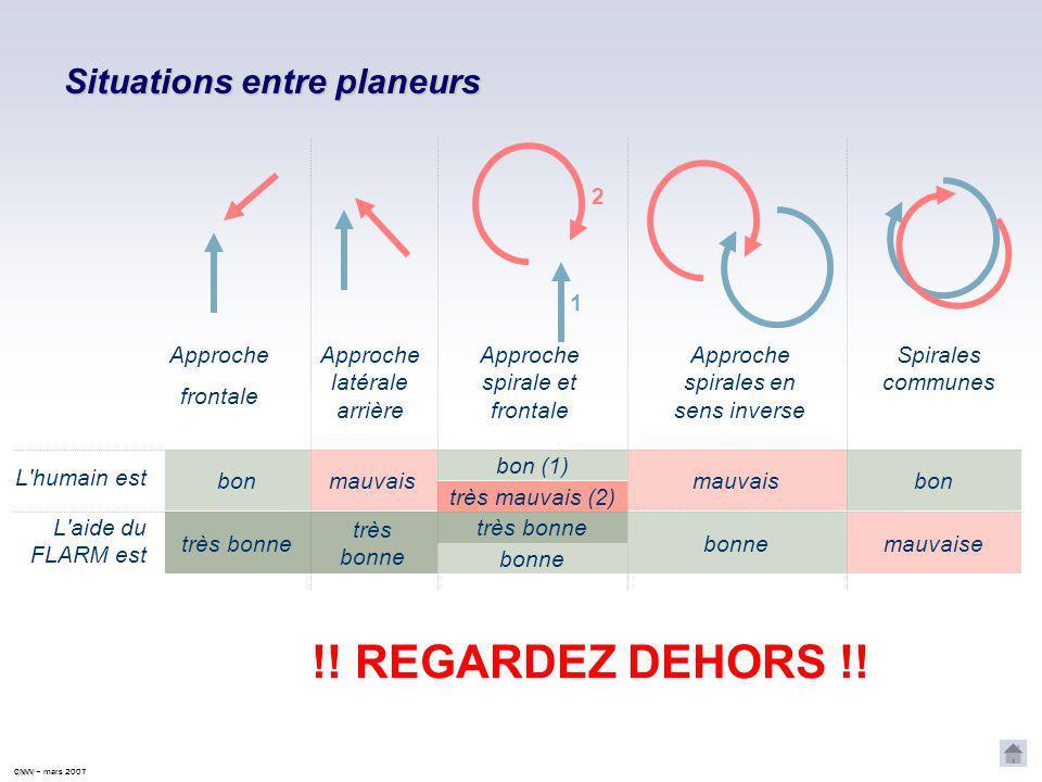 CNVV CNVV – mars 2007 Limites du système en cas de plusieurs risques, seul le plus important est affiché par le FLARM Un train peut en cacher un autre !...