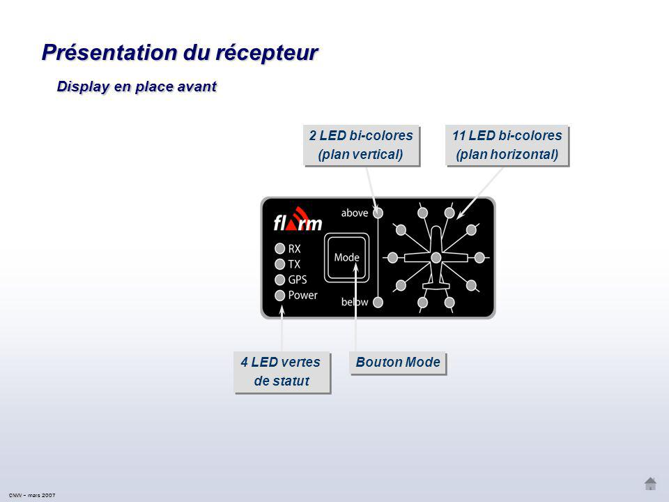 CNVV CNVV – mars 2007 Présentation du récepteur Bouton Mode Lecteur de carte mémoire micro-SD Lecteur de carte mémoire micro-SD 4 LED vertes de statut 4 LED vertes de statut 12 LED bicolores (plan horizontal) 12 LED bicolores (plan horizontal) 4 LED bicolores (plan vertical) 4 LED bicolores (plan vertical) En place arrière