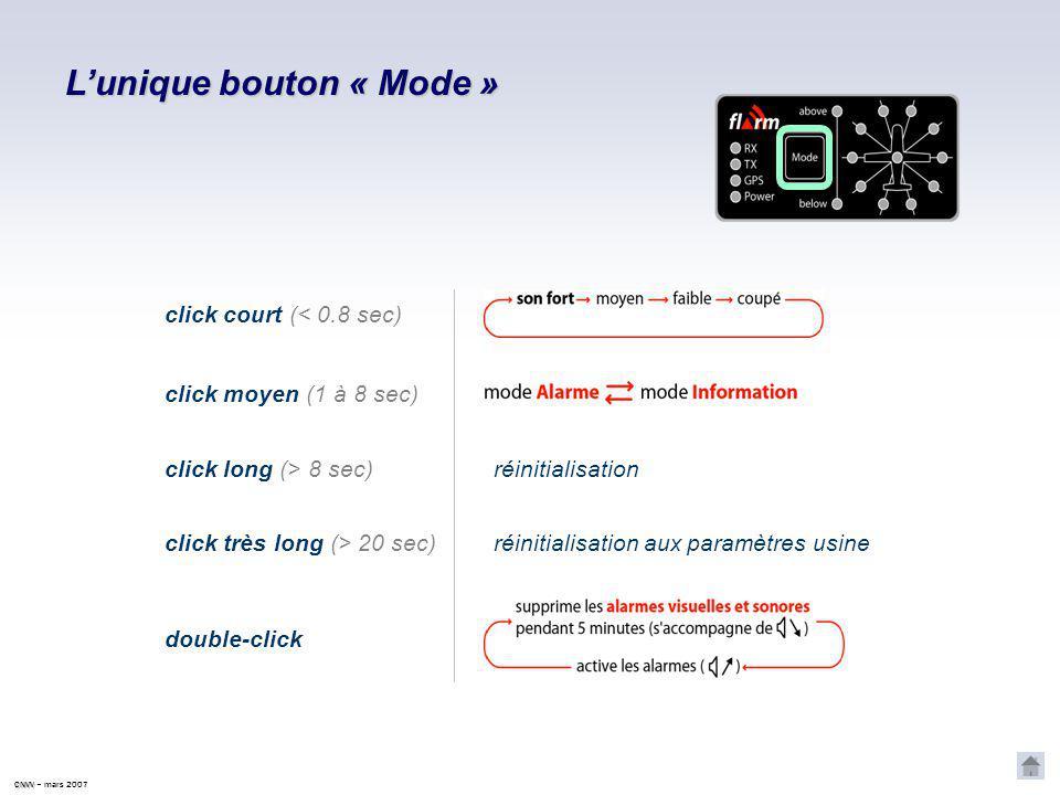 CNVV CNVV – mars 2007 L'unique bouton « Mode » click court (< 0.8 sec) click moyen (1 à 8 sec) double-click click long (> 8 sec) réinitialisation click très long (> 20 sec)réinitialisation aux paramètres usine