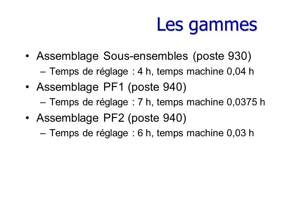 Les gammes Assemblage Sous-ensembles (poste 930) –Temps de réglage : 4 h, temps machine 0,04 h Assemblage PF1 (poste 940) –Temps de réglage : 7 h, tem