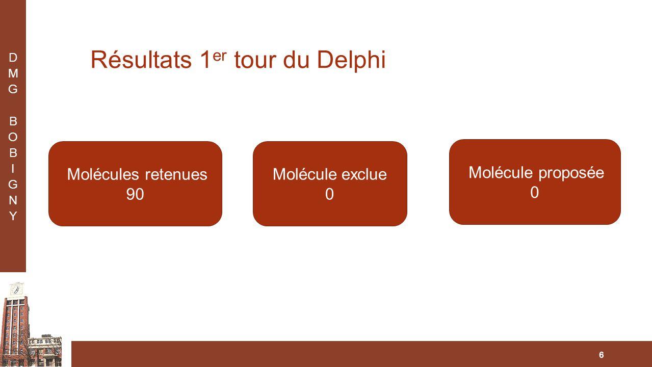 Résultats 1 er tour du Delphi 6 Molécules retenues 90 Molécule exclue 0 Molécule proposée 0