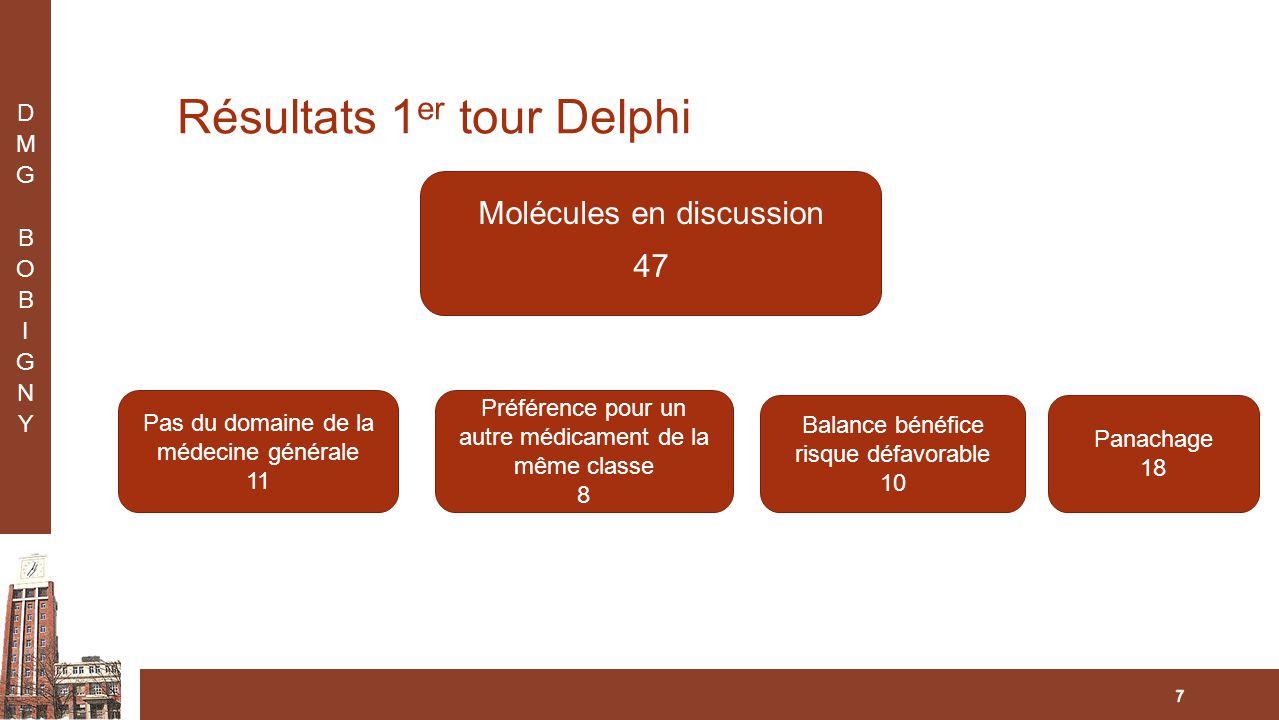 Résultats 1 er tour Delphi 7 Molécules en discussion 47 Pas du domaine de la médecine générale 11 Panachage 18 Préférence pour un autre médicament de la même classe 8 Balance bénéfice risque défavorable 10