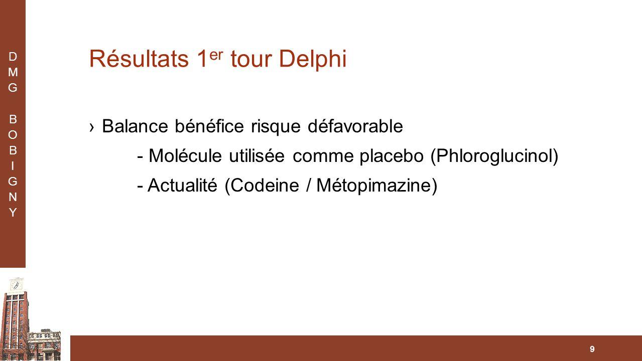 Résultats 1 er tour Delphi ›Balance bénéfice risque défavorable - Molécule utilisée comme placebo (Phloroglucinol) - Actualité (Codeine / Métopimazine) 9