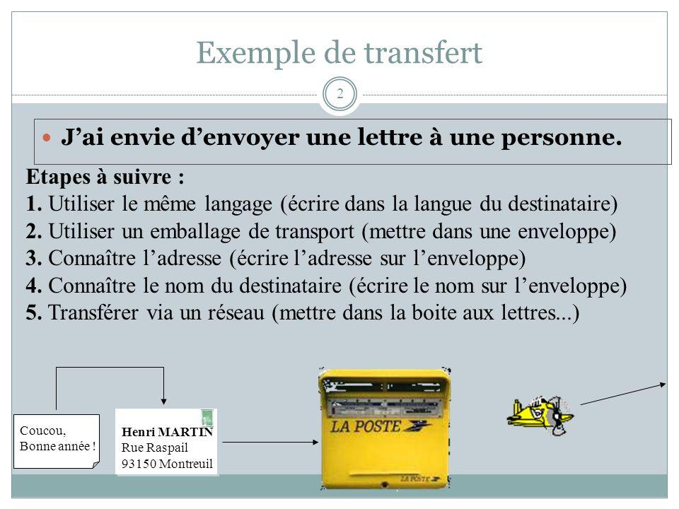 Exemple de transfert 2 J'ai envie d'envoyer une lettre à une personne.