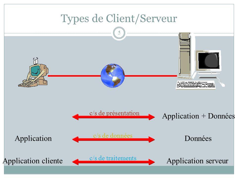 Types de Client/Serveur 5 ServeurClient Application + Données Données Application serveur Application Application cliente c/s de présentation c/s de données c/s de traitements