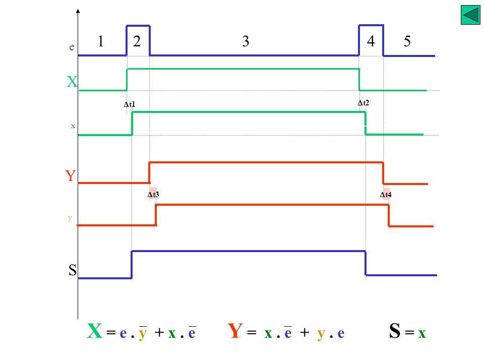 Fonctions séquentielles asynchrones Aléas de fonctionnement S e 54321 e 0 0 1 S 1 1 2 0 1 3 1 0 4 5 0 0 = 1 =