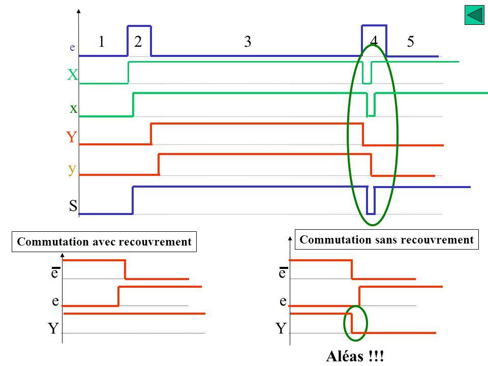 e 1 23 4 5 X x S Y y e e Y Commutation avec recouvrement e e Y Commutation sans recouvrement Y = x. e + y. e