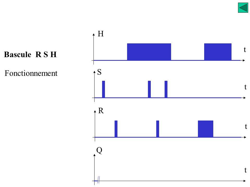 Bascule R S H Fonctionnement Si H = 0 Si H = 1 la bascule est bloquée, sa sortie conserve l'état antérieur la bascule fonctionne, c'est une bascule RS