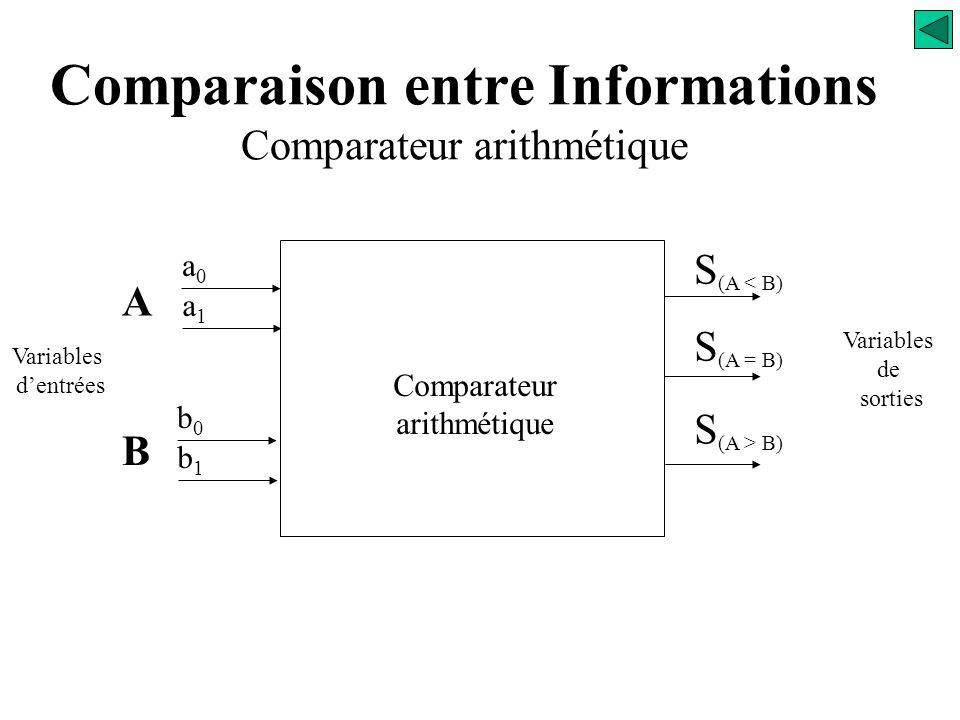 Comparaison entre 2 informations Logique Combinatoire Exemples d'opérateurs combinatoires
