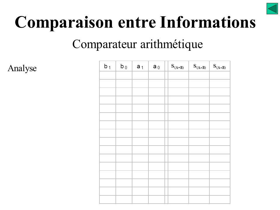 Comparaison entre Informations Comparateur arithmétique a0a0 a1a1 Variables d'entrées Variables de sorties Comparateur arithmétique b0b0 b1b1 A B S (A