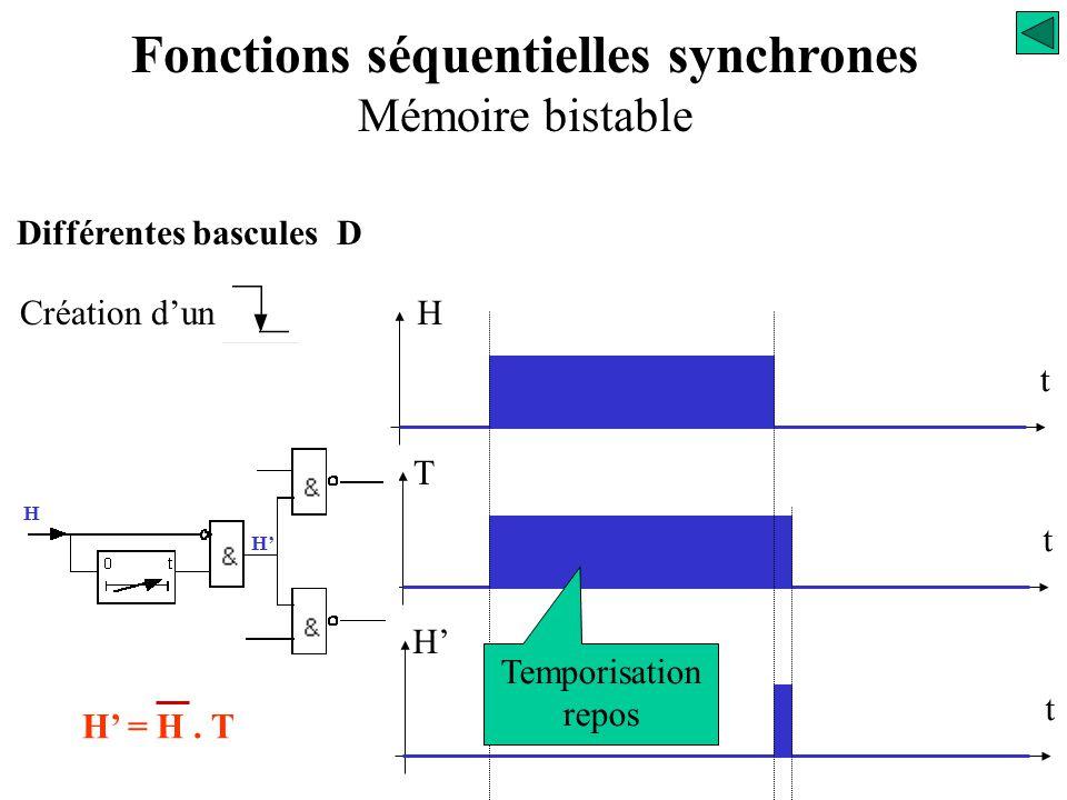 Création d'un T t t H' H t H H' = H. T Différentes bascules D Fonctions séquentielles synchrones Mémoire bistable