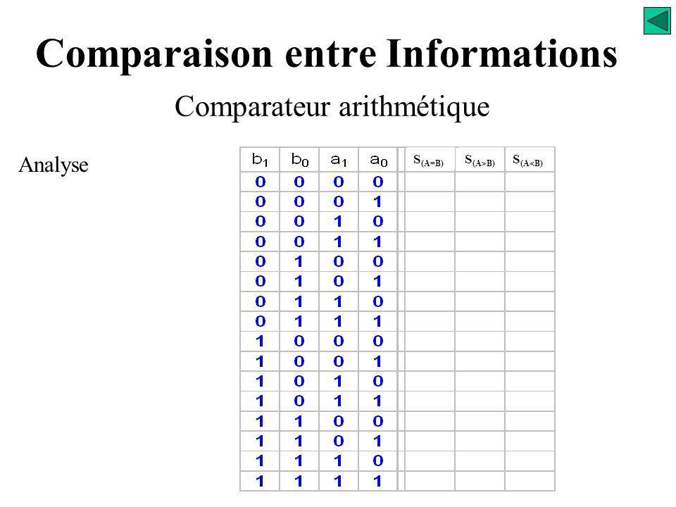 Comparaison entre Informations Comparateur arithmétique Analyse S (A=B) S (A>B) S (A<B) b 1 b 0 a 1 a 0
