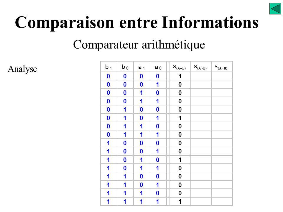 Comparaison entre Informations Comparateur arithmétique Analyse S (A=B) S (A>B) S (A<B)