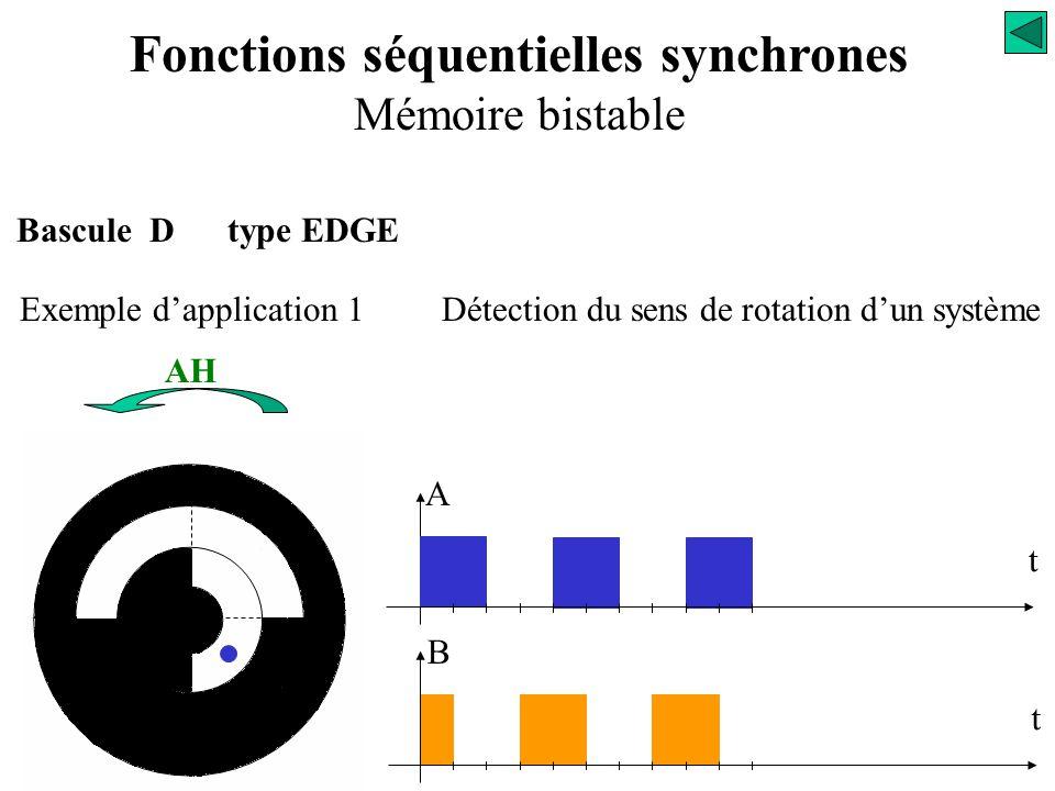 Bascule D type EDGE Exemple d'application 1Détection du sens de rotation d'un système Fonctions séquentielles synchrones Mémoire bistable B t A t AH