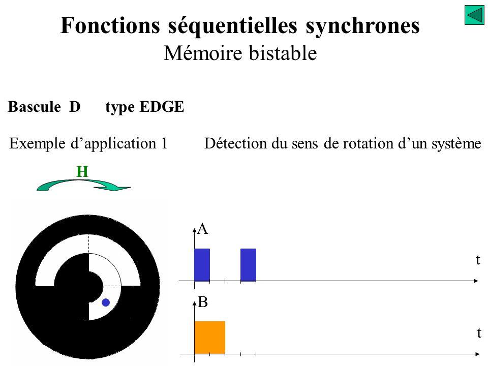 Bascule D type EDGE Exemple d'application 1Détection du sens de rotation d'un système B t A t Fonctions séquentielles synchrones Mémoire bistable H